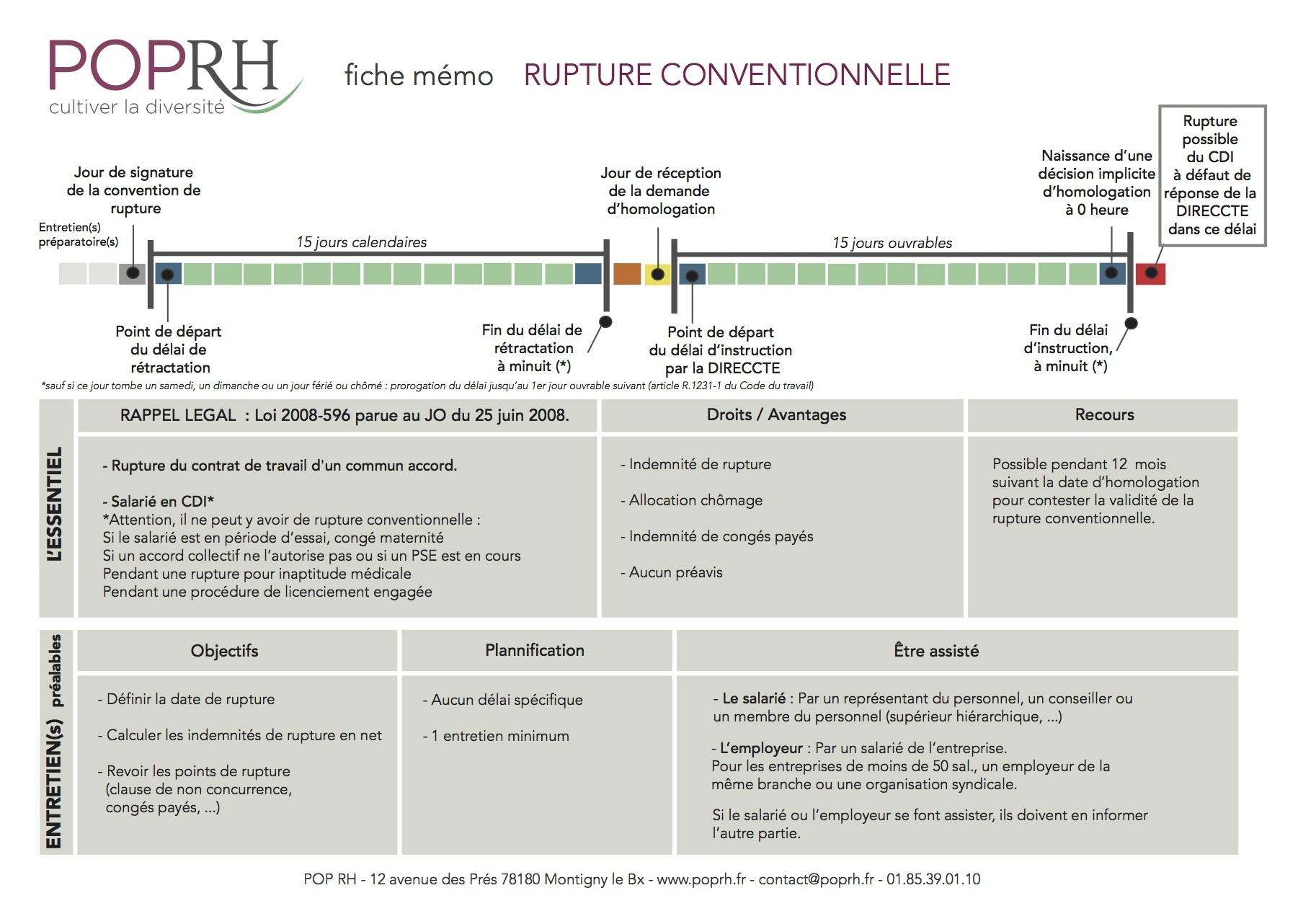 Rupture Conventionnelle Archives Pop Rh Externalisation Rh